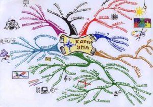 Майнд Карта