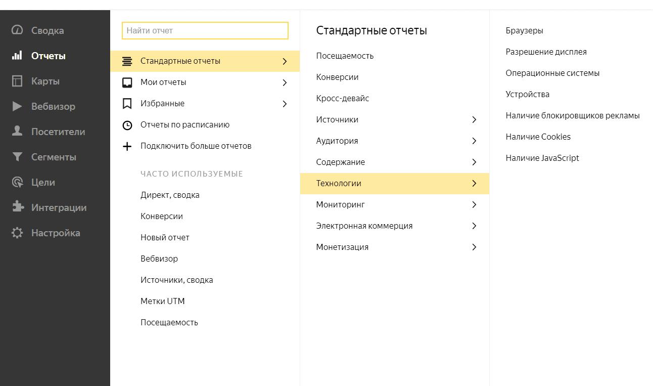 Технологии Яндекс Метрика