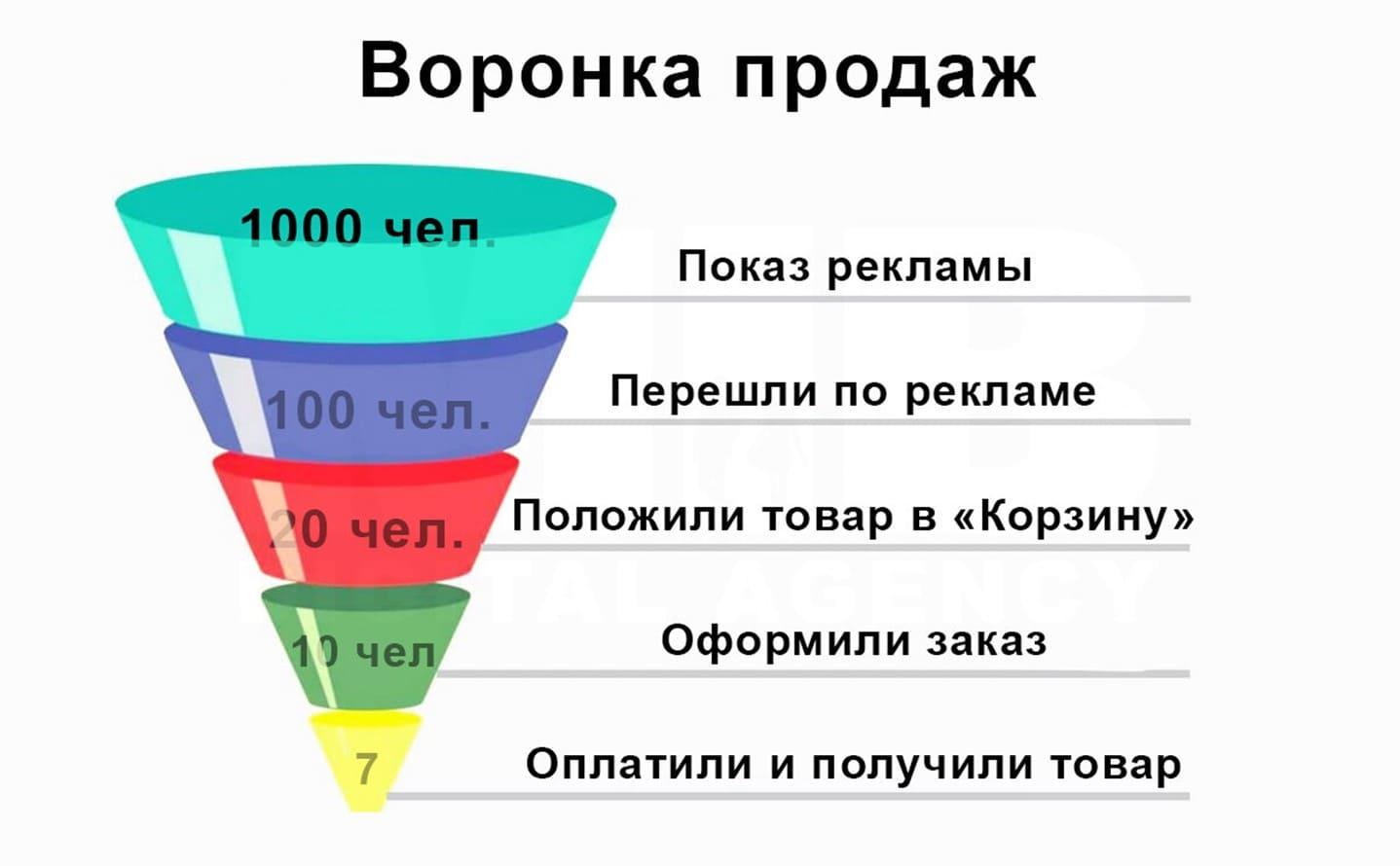 Как выгляди воронка продаж